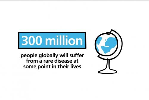 graphic saying 300 million people around the world will suffer from a rare disease in their lifetime